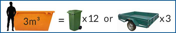 3m³ Mini Skip Bin Size Comparison
