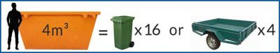 4m³ Mini Skip Bin Size Comparison