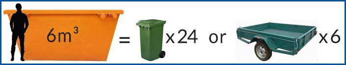 6m³ Mini Skip Bin Size Comparison